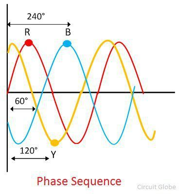 phase-sequence-image