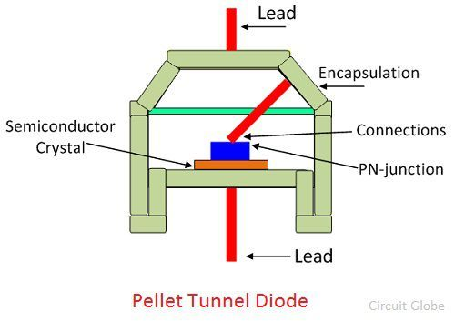 pellet-tunnel-diode