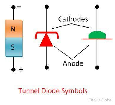 tunnel-diode