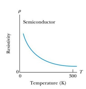 Temperature dependence on resistivity for semiconductors