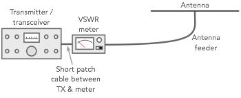 When learning how to use a VSWR meter, this basic diagram can be used