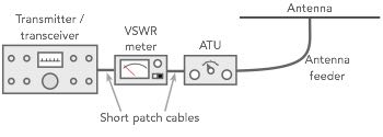 basic diagram of transmitter, VSWR meter, ATU & amp; antenna for learning how to use a VSWR meter