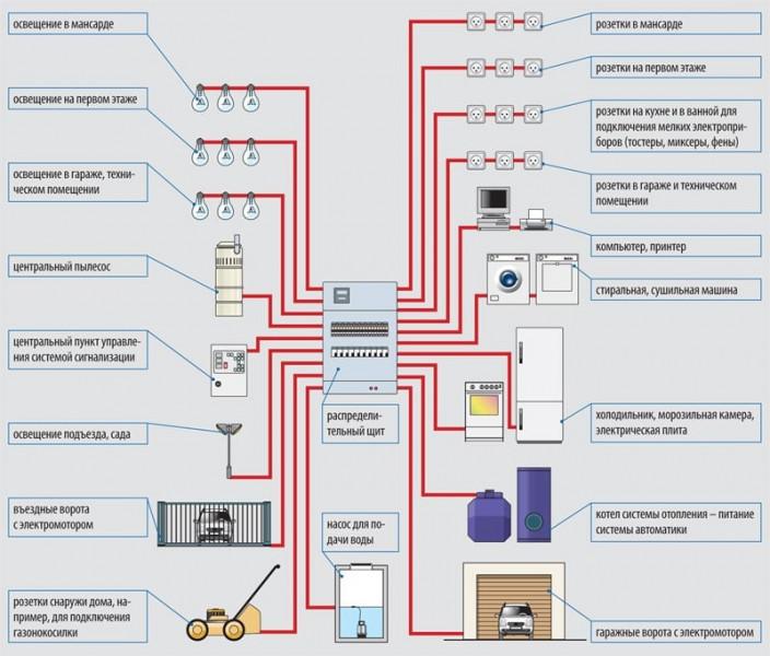 Электрика для профессионалов – Советы опытных электриков