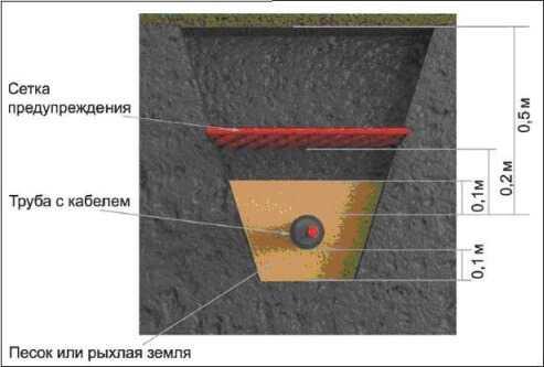 Подземная прокладка кабеля – Прокладка кабеля в земле: нормы, правила