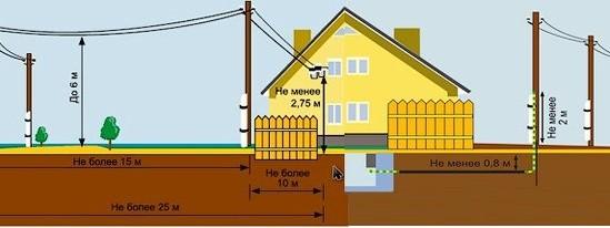 Схема подключения дачного дома к электросети 220 – Как подключить дом или участок к электросети за 550 рублей